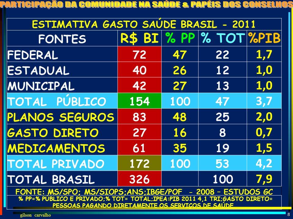 gilson carvalho 7 AÇÕES SAÚDE - SUS - BRASIL - 2012 TOTAL AÇÕES SUS 2012 3,9 BI TOTAL AMBULATORIAL 3,8 bi Promoção e prevenção 583 mi Proc. Diagnós.(b