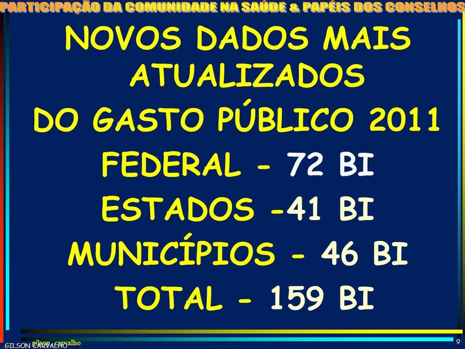 gilson carvalho8 ESTIMATIVA GASTO SAÚDE BRASIL - 2011 FONTES R$ BI% PP% TOT%PIB FEDERAL 724722 1,7 ESTADUAL 402612 1,0 MUNICIPAL 422713 1,0 TOTAL PÚBL