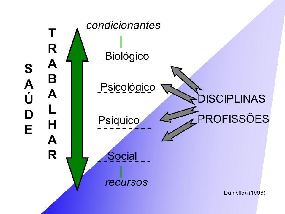 TRABALHARTRABALHAR SAÚDESAÚDE Biológico Psicológico Psíquico Social DISCIPLINAS PROFISSÕES recursos condicionantes Daniellou (1998)