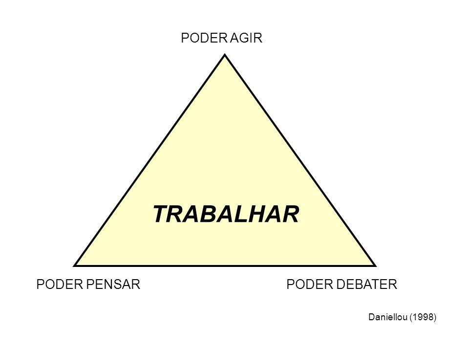 TRABALHAR PODER PENSARPODER DEBATER PODER AGIR Daniellou (1998)