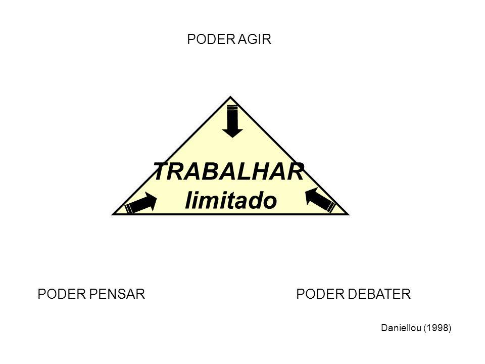 TRABALHAR limitado PODER PENSARPODER DEBATER PODER AGIR Daniellou (1998)