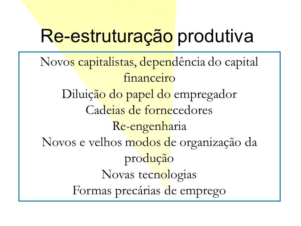 Re-estruturação produtiva Novos capitalistas, dependência do capital financeiro Diluição do papel do empregador Cadeias de fornecedores Re-engenharia