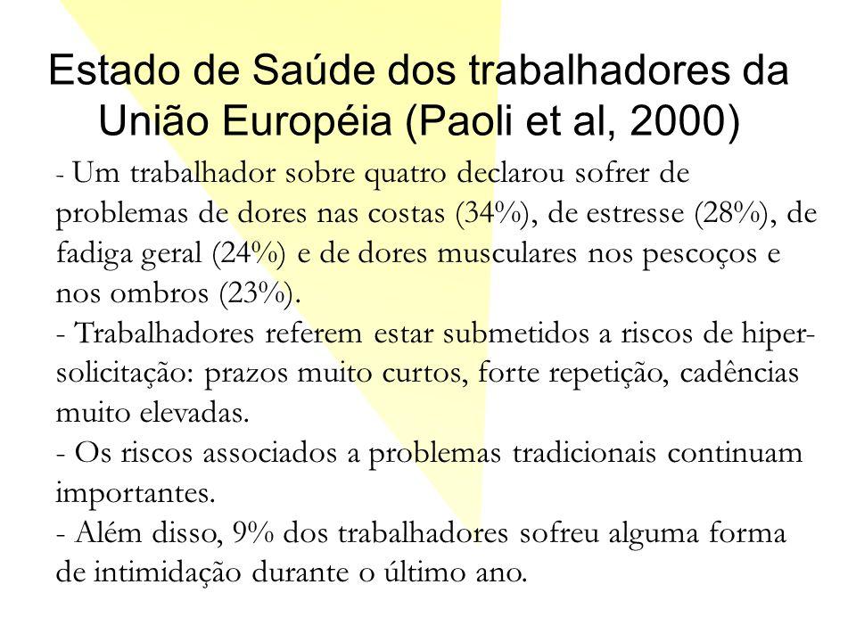 Estado de Saúde dos trabalhadores da União Européia (Paoli et al, 2000) - Um trabalhador sobre quatro declarou sofrer de problemas de dores nas costas