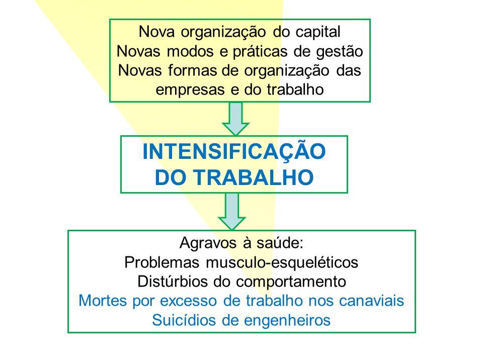 Nova organização do capital Novas modos e práticas de gestão Novas formas de organização das empresas e do trabalho INTENSIFICAÇÃO DO TRABALHO Agravos