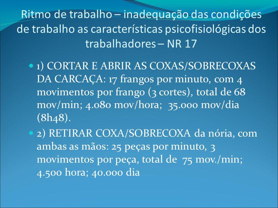 Ritmo de trabalho – inadequação das condições de trabalho as características psicofisiológicas dos trabalhadores – NR 17 1) CORTAR E ABRIR AS COXAS/SOBRECOXAS DA CARCAÇA: 17 frangos por minuto, com 4 movimentos por frango (3 cortes), total de 68 mov/min; 4.080 mov/hora; 35.ooo mov/dia (8h48).