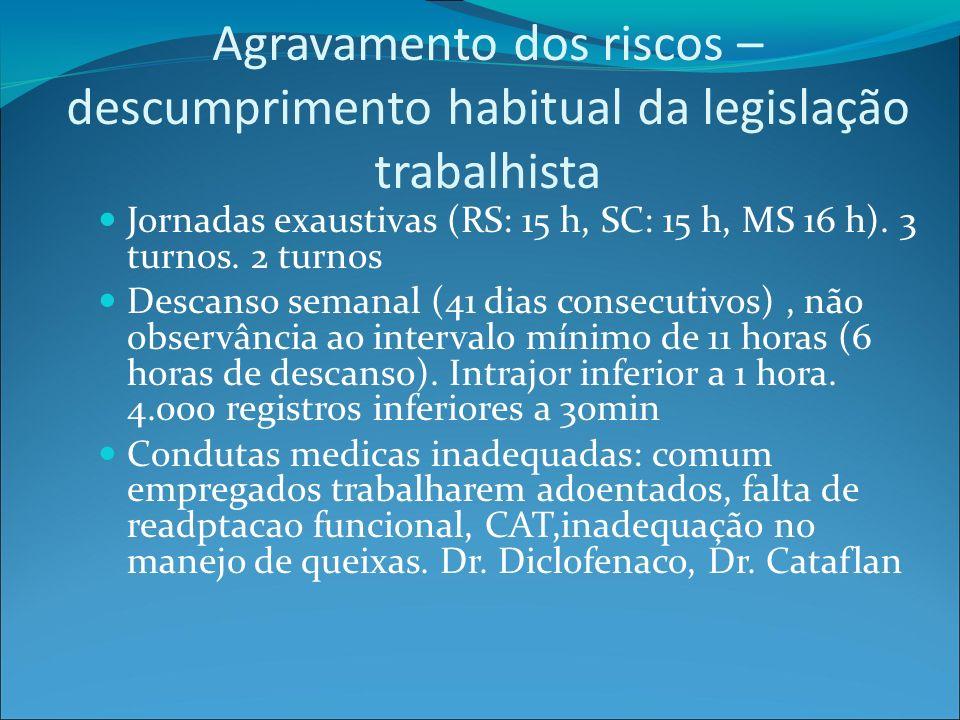 Agravamento dos riscos – descumprimento habitual da legislação trabalhista Jornadas exaustivas (RS: 15 h, SC: 15 h, MS 16 h).