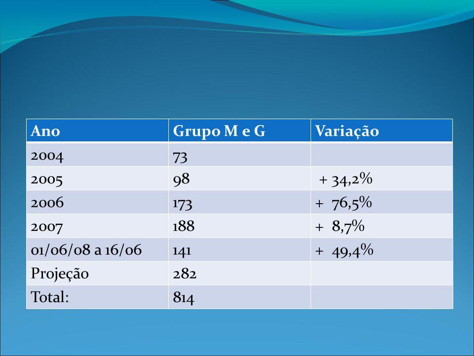 AnoGrupo M e GVariação 200473 200598 + 34,2% 2006173+ 76,5% 2007188+ 8,7% 01/06/08 a 16/06141+ 49,4% Projeção282 Total:814