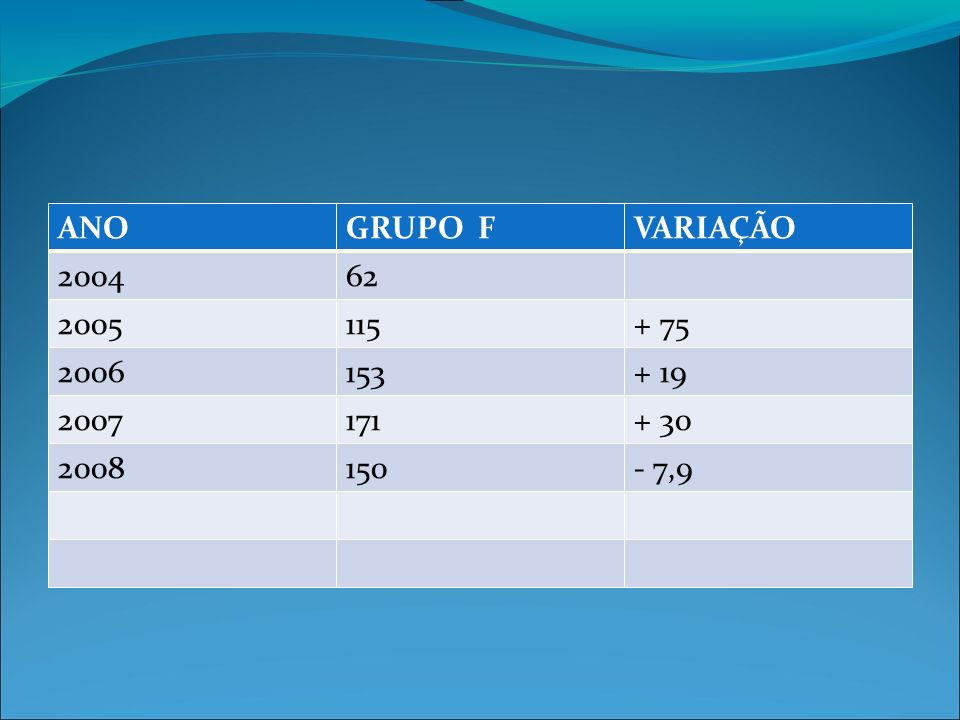 ANOGRUPO FVARIAÇÃO 200462 2005115+ 75 2006153+ 19 2007171+ 30 2008150- 7,9
