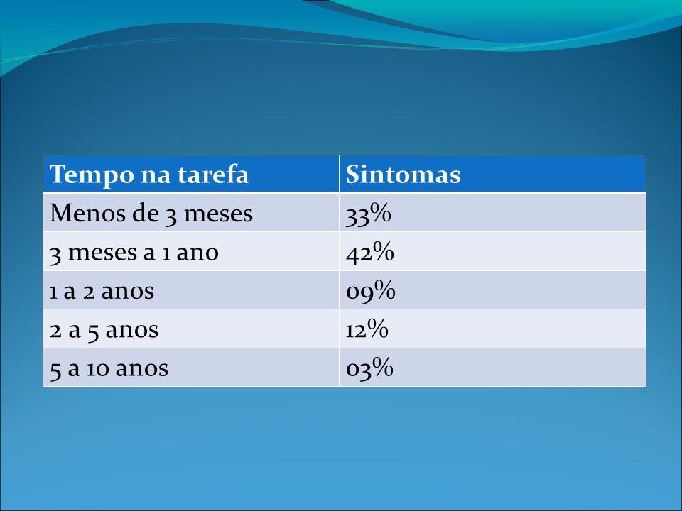 Tempo na tarefaSintomas Menos de 3 meses33% 3 meses a 1 ano42% 1 a 2 anos09% 2 a 5 anos12% 5 a 10 anos03%