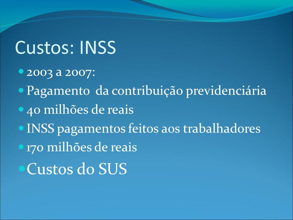 Custos: INSS 2003 a 2007: Pagamento da contribuição previdenciária 40 milhões de reais INSS pagamentos feitos aos trabalhadores 170 milhões de reais Custos do SUS