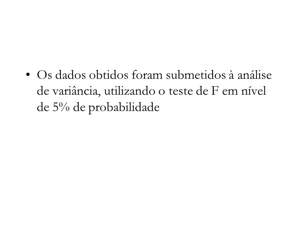 Os dados obtidos foram submetidos à análise de variância, utilizando o teste de F em nível de 5% de probabilidade
