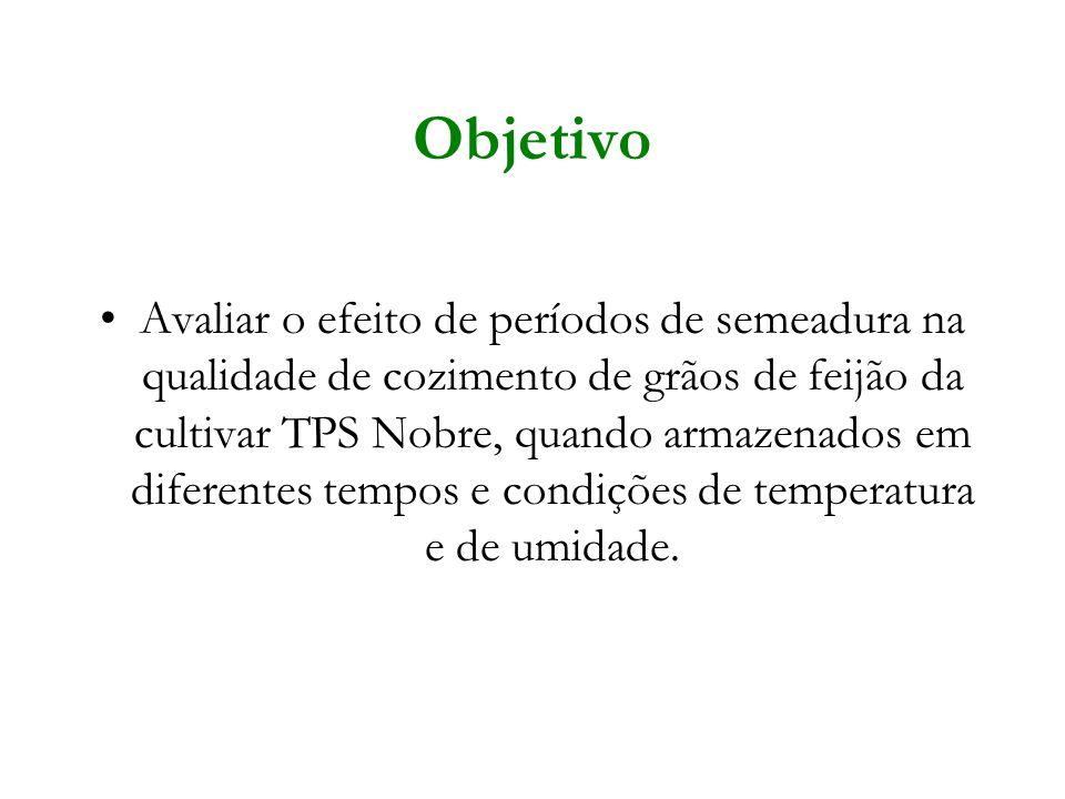 Objetivo Avaliar o efeito de períodos de semeadura na qualidade de cozimento de grãos de feijão da cultivar TPS Nobre, quando armazenados em diferente