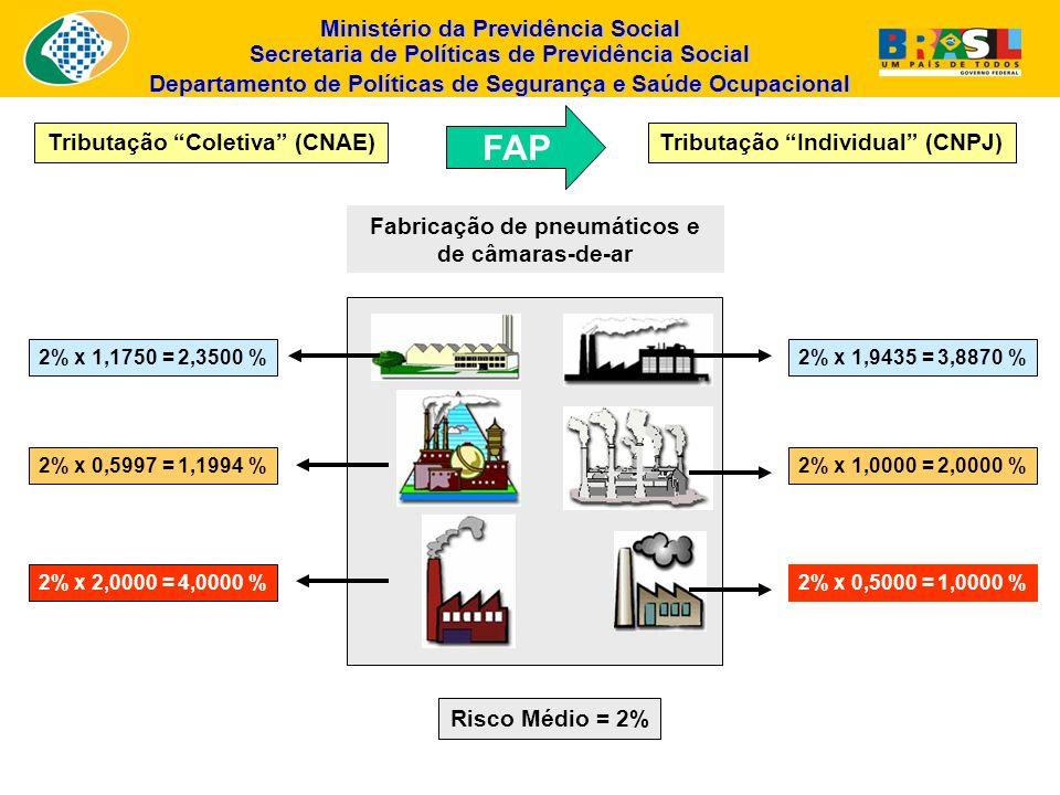 Ministério da Previdência Social Secretaria de Políticas de Previdência Social Departamento de Políticas de Segurança e Saúde Ocupacional 2% x 1,9435