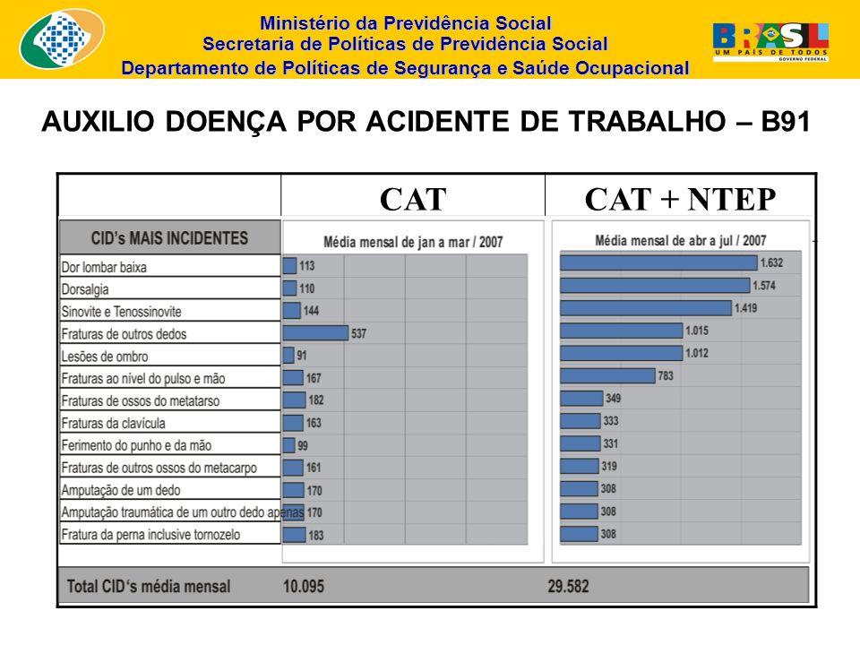 Ministério da Previdência Social Secretaria de Políticas de Previdência Social Departamento de Políticas de Segurança e Saúde Ocupacional AUXILIO DOEN