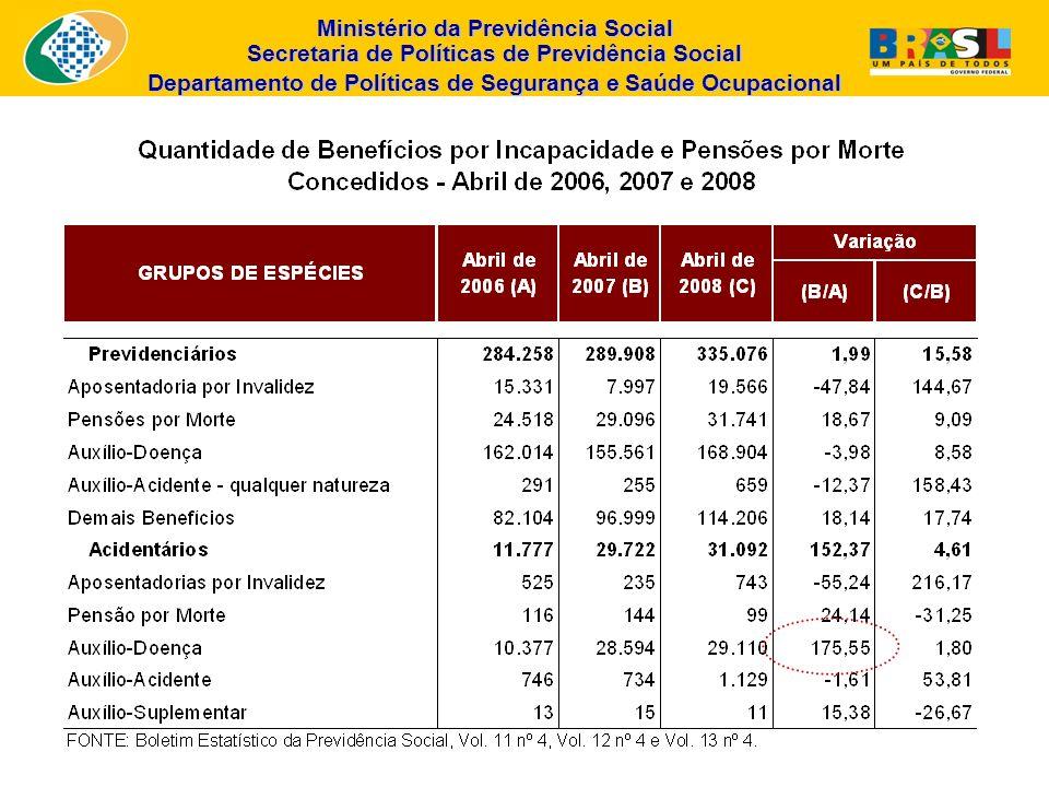 Ministério da Previdência Social Secretaria de Políticas de Previdência Social Departamento de Políticas de Segurança e Saúde Ocupacional