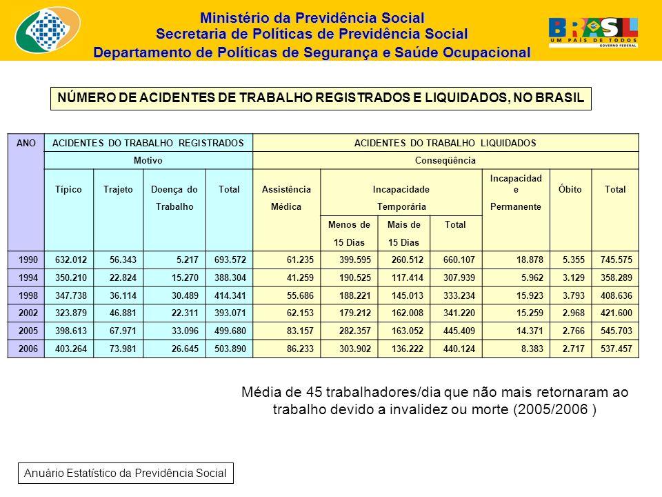 Ministério da Previdência Social Secretaria de Políticas de Previdência Social Departamento de Políticas de Segurança e Saúde Ocupacional Em 2006 os Acidentes de Trabalho provocaram enorme impacto social, econômico e sobre a saúde pública no Brasil: 503.890 acidentes registrados 26.645 doenças do trabalho 2.