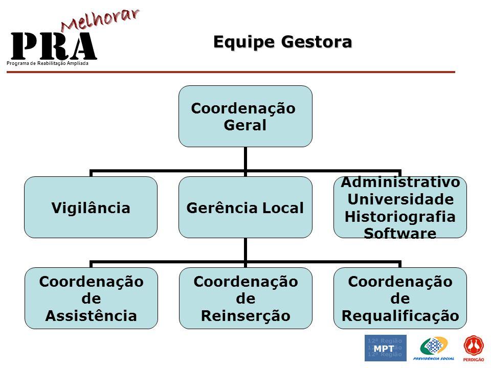 Equipe Gestora Coordenação Geral VigilânciaGerência Local Coordenação de Assistência Coordenação de Reinserção Coordenação de Requalificação Administr