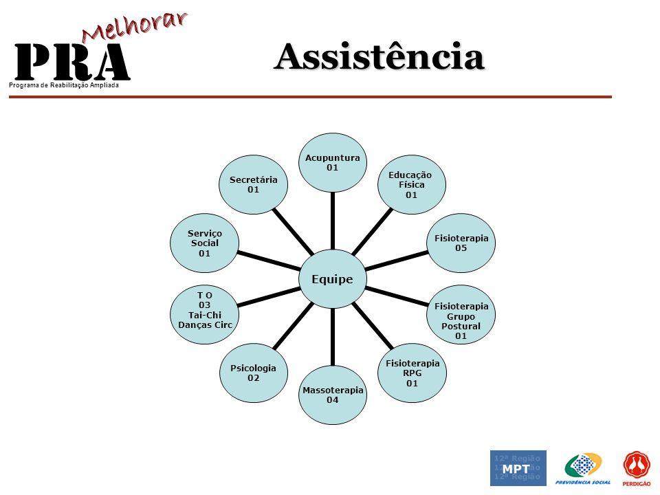 Programa de Reabilitação Ampliada Programa de Assistência RES.