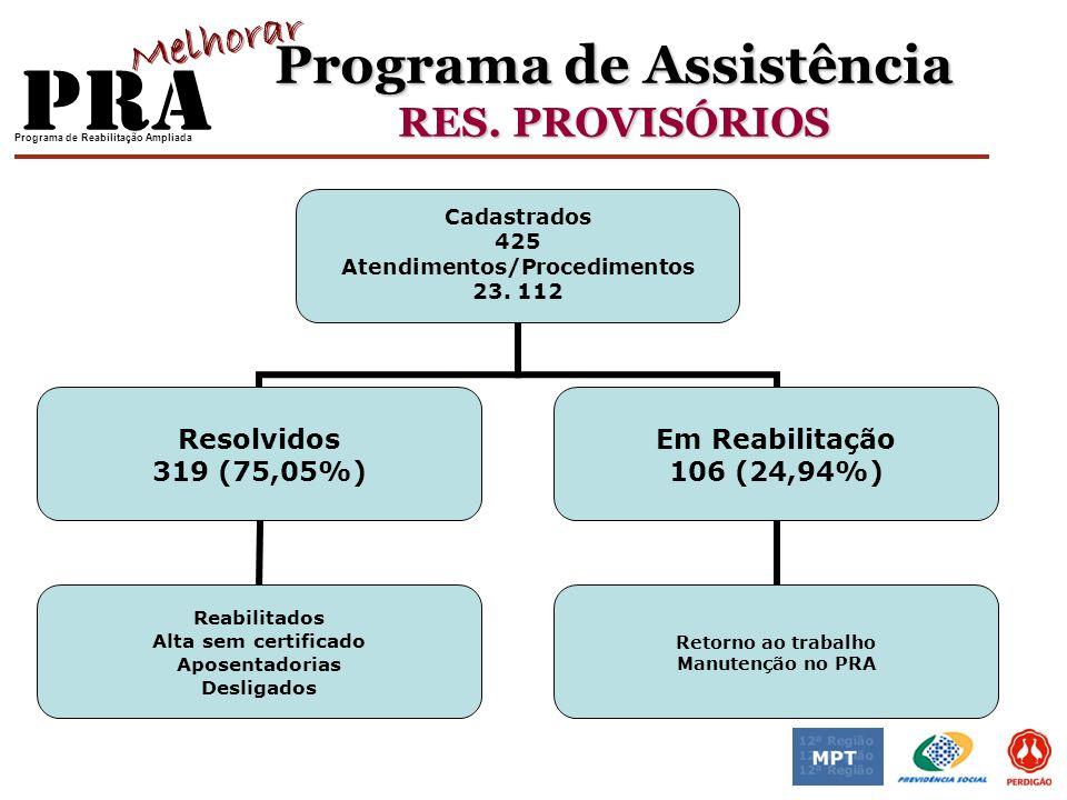 Programa de Reabilitação Ampliada Programa de Assistência RES. PROVISÓRIOS Cadastrados 425 Atendimentos/Procedimentos 23. 112 Resolvidos 319 (75,05%)