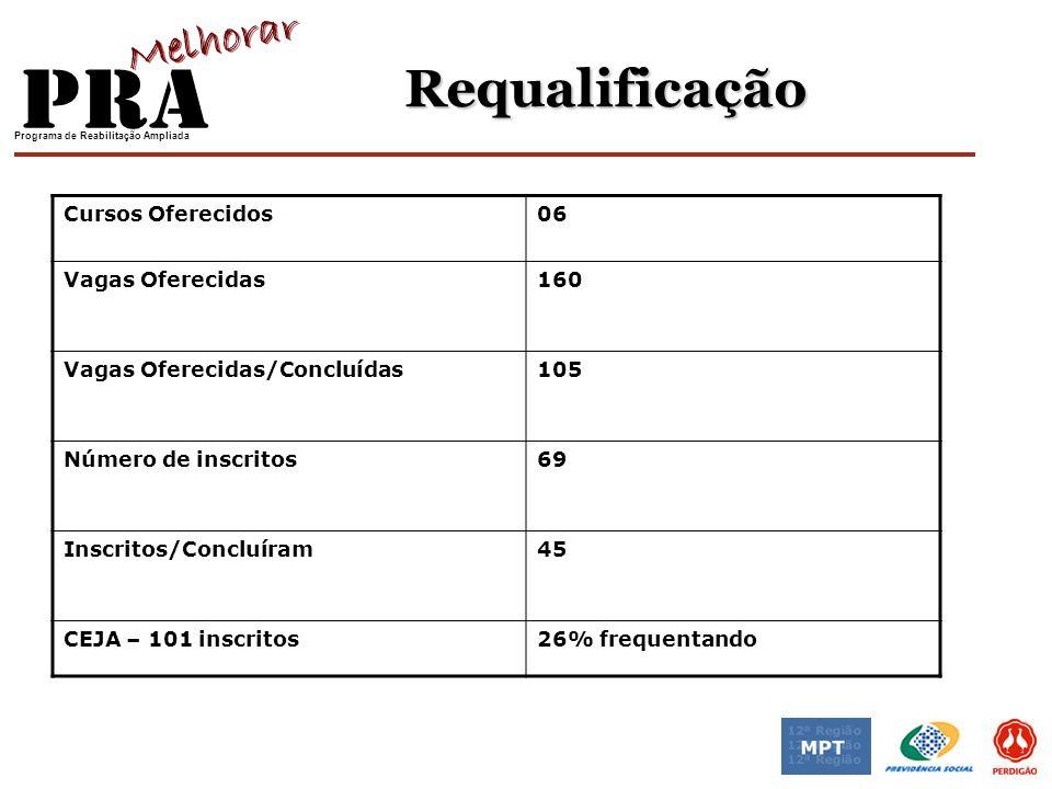 Programa de Reabilitação Ampliada Requalificação Cursos Oferecidos06 Vagas Oferecidas160 Vagas Oferecidas/Concluídas105 Número de inscritos69 Inscrito