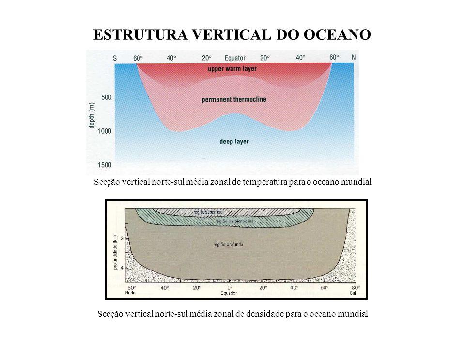 Secção vertical norte-sul média zonal de densidade para o oceano mundial ESTRUTURA VERTICAL DO OCEANO Secção vertical norte-sul média zonal de tempera