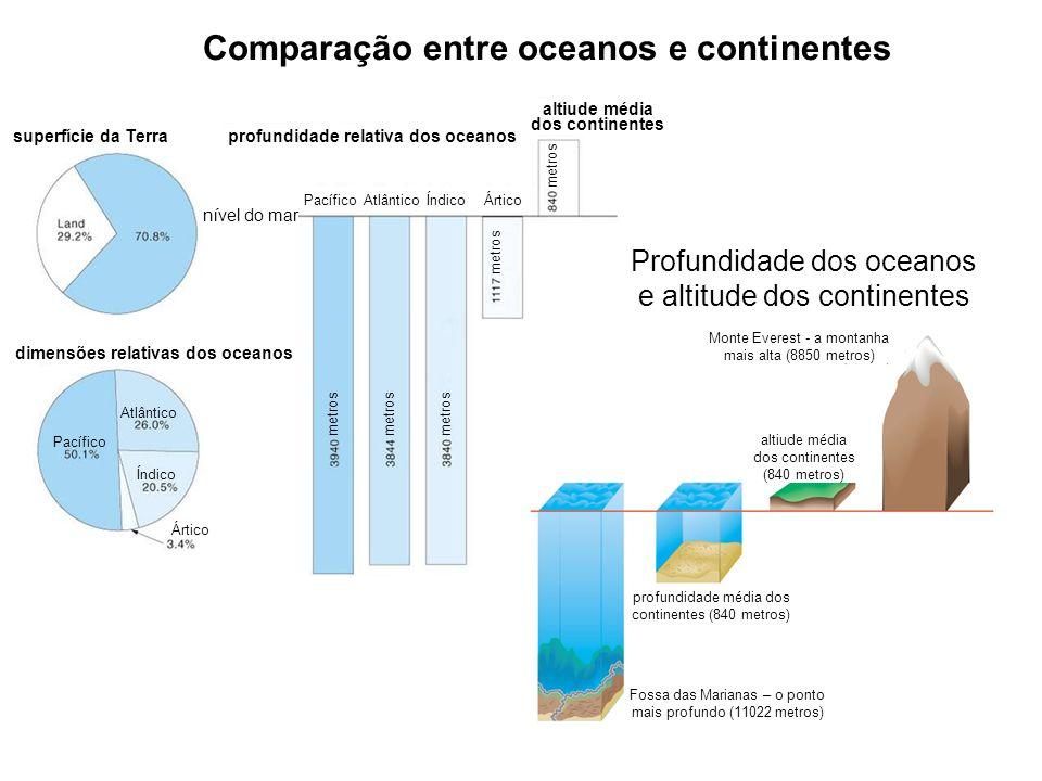 Comparação entre oceanos e continentes superfície da Terra dimensões relativas dos oceanos profundidade relativa dos oceanos altiude média dos contine