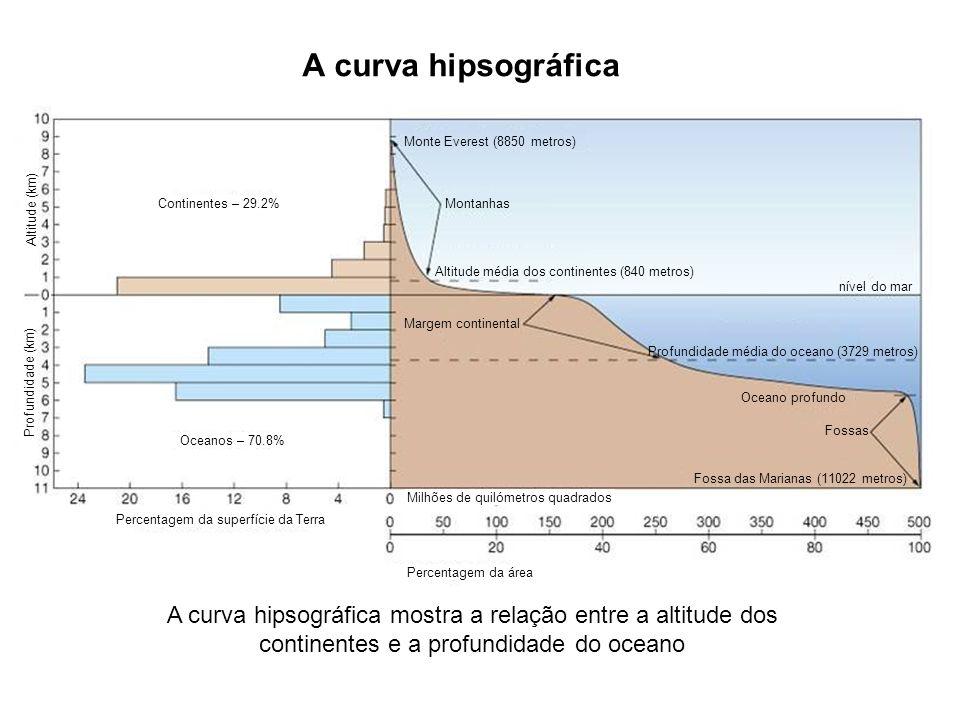 A curva hipsográfica Monte Everest (8850 metros) Montanhas Altitude média dos continentes (840 metros) nível do mar Margem continental Profundidade mé