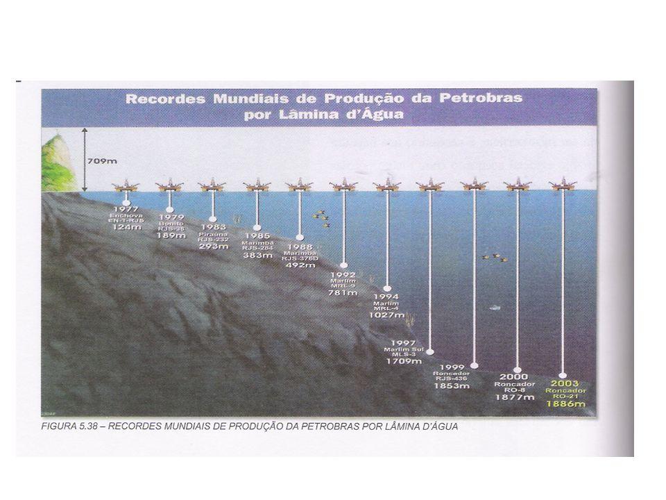 PRINCIPAIS MECANISMOS GERADORES DOS MOVIMENTOS OCEÂNICOS Contribuição da rotação da Terra: Um projéctil disparado a partir do equador para norte, move-se para leste, tal como a Terra e para norte com a velocidade do disparo.