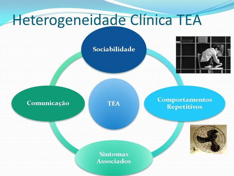 Heterogeneidade Clínica TEA TEA Sociabilidade Comportamentos Repetitivos Sintomas Associados Comunicação