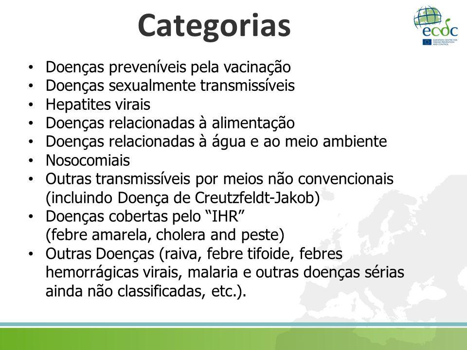 Categorias Doenças preveníveis pela vacinação Doenças sexualmente transmissíveis Hepatites virais Doenças relacionadas à alimentação Doenças relacionadas à água e ao meio ambiente Nosocomiais Outras transmissíveis por meios não convencionais (incluindo Doença de Creutzfeldt-Jakob) Doenças cobertas pelo IHR (febre amarela, cholera and peste) Outras Doenças (raiva, febre tifoide, febres hemorrágicas virais, malaria e outras doenças sérias ainda não classificadas, etc.).