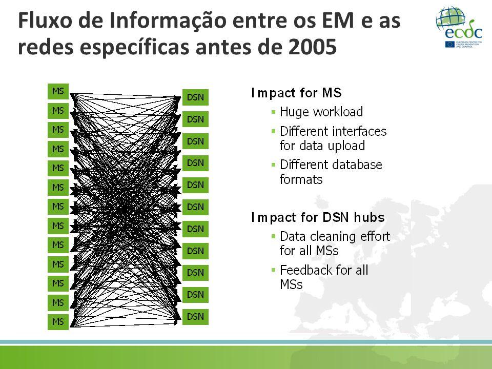 Fluxo de Informação entre os EM e as redes específicas antes de 2005