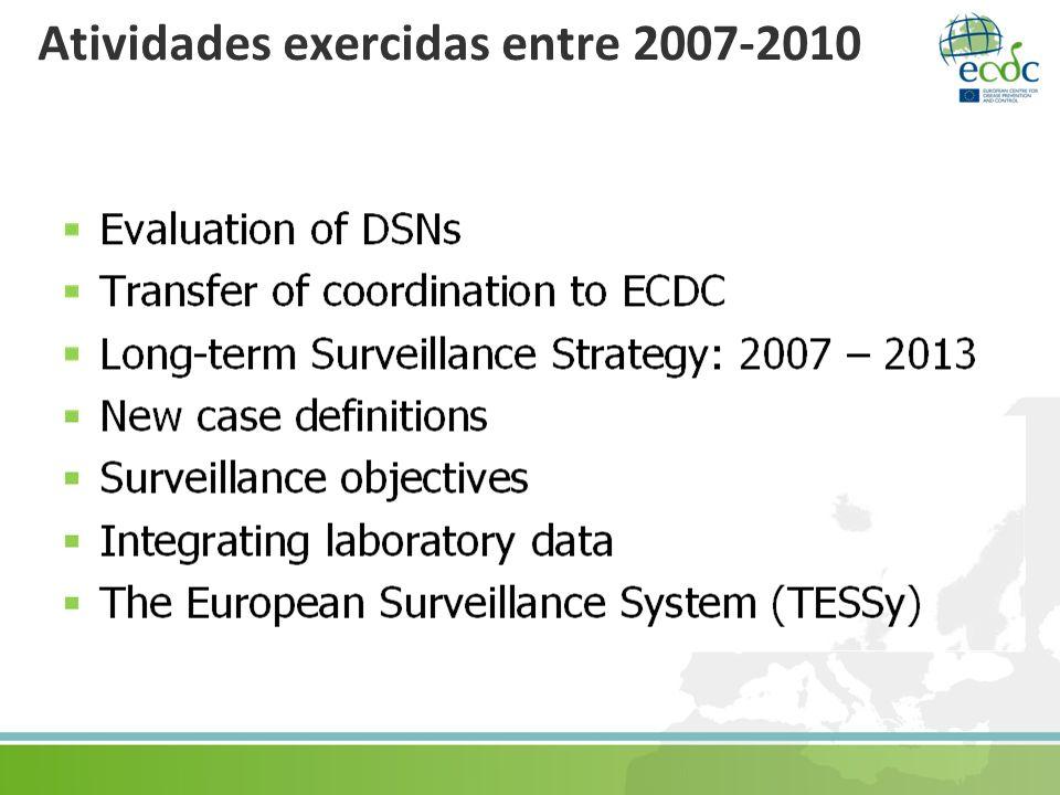 Atividades exercidas entre 2007-2010