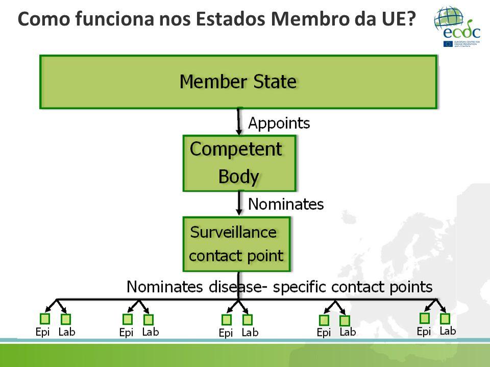 Como funciona nos Estados Membro da UE?