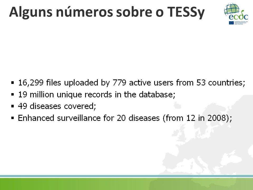 Alguns números sobre o TESSy