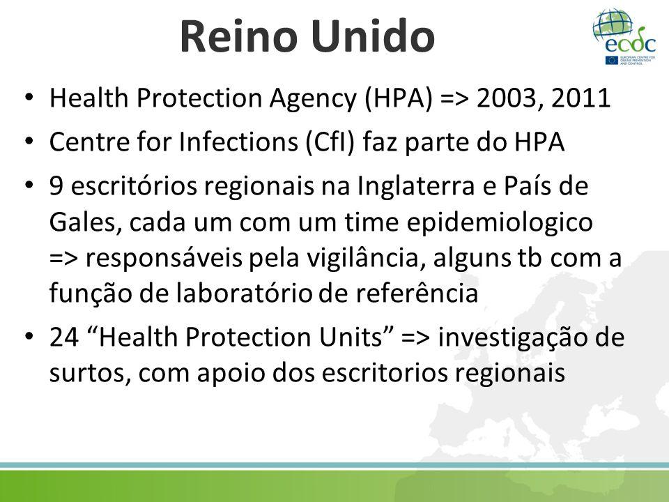 Reino Unido Health Protection Agency (HPA) => 2003, 2011 Centre for Infections (CfI) faz parte do HPA 9 escritórios regionais na Inglaterra e País de Gales, cada um com um time epidemiologico => responsáveis pela vigilância, alguns tb com a função de laboratório de referência 24 Health Protection Units => investigação de surtos, com apoio dos escritorios regionais
