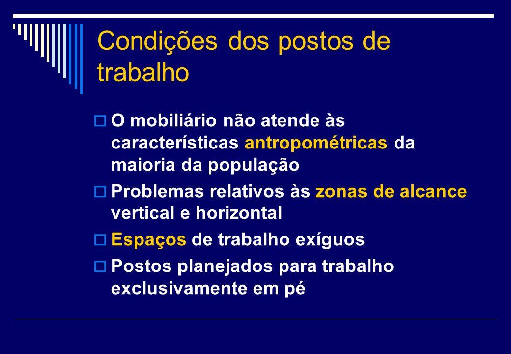 Condições dos postos de trabalho O mobiliário não atende às características antropométricas da maioria da população Problemas relativos às zonas de al