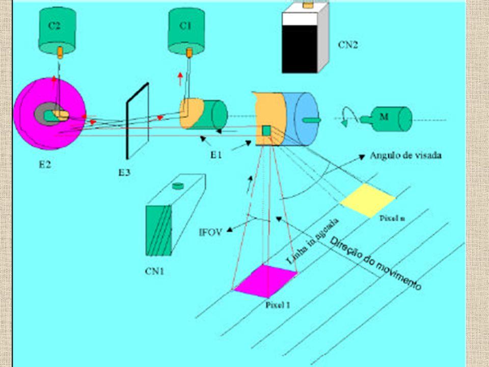 Sistemas sensores orbitais Circular: Garantir que as imagens tomadas em diferentes regiões da Terra tivessem a mesma resolução e escala Imageamento cíclico: garantir a observação periódica e repetitiva dos mesmos lugares