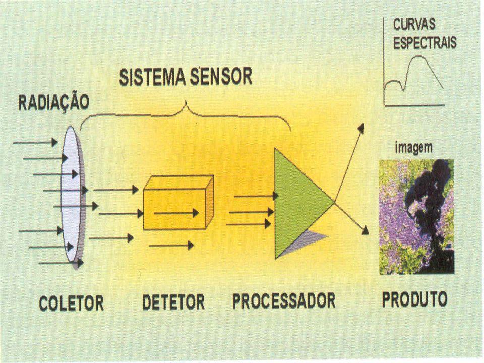 -Coletor: recebe a energia através de uma lente, espelho, antenas, etc...