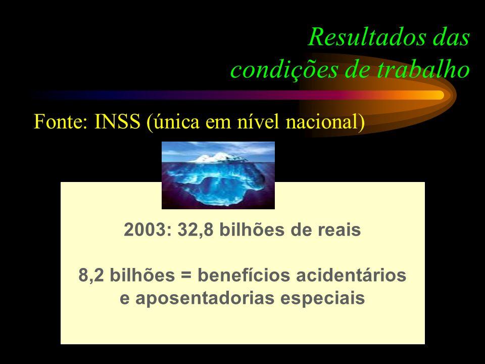 Resultados das condições de trabalho Fonte: INSS (única em nível nacional) 2003: 32,8 bilhões de reais 8,2 bilhões = benefícios acidentários e aposent
