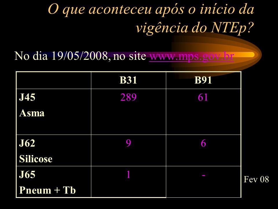 O que aconteceu após o início da vigência do NTEp? No dia 19/05/2008, no site www.mps.gov.brwww.mps.gov.br B31B91 J45 Asma 28961 J62 Silicose 96 J65 P