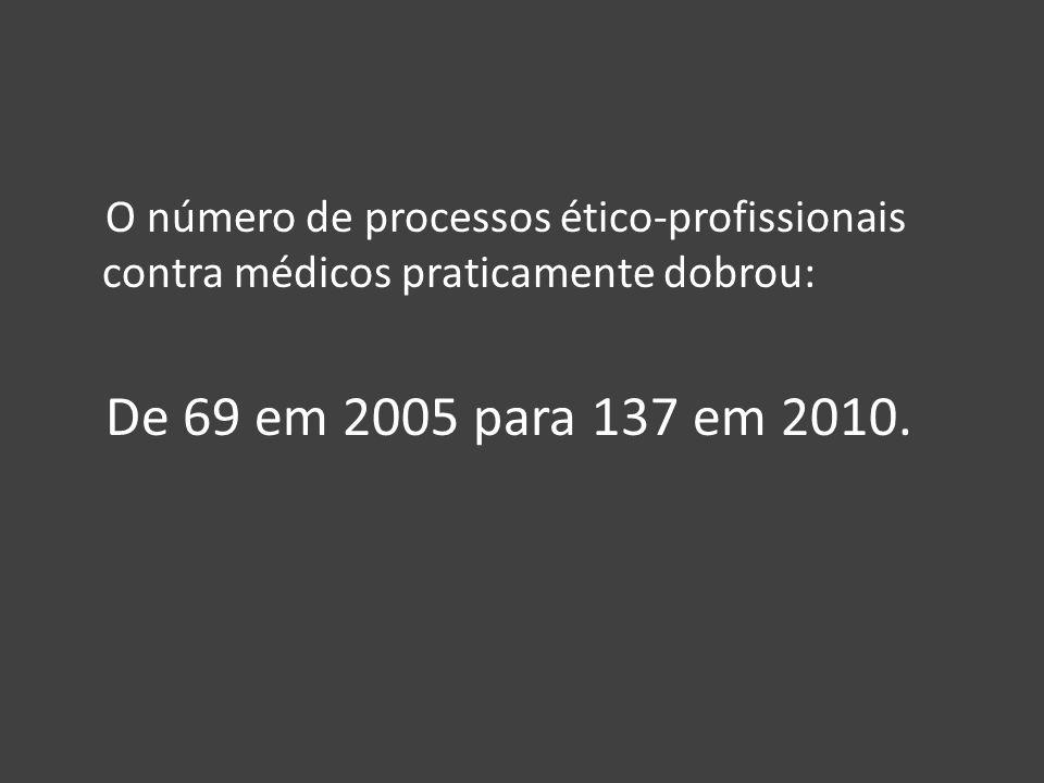 Segundo classificação do Cremeb, o tema erro médico aparece em terceiro lugar no ranking de motivação dos processos julgados – atrás de problemas de parto, em primeiro lugar, e conduta antiética.