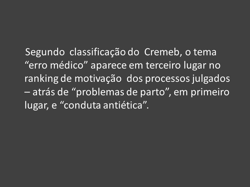Segundo classificação do Cremeb, o tema erro médico aparece em terceiro lugar no ranking de motivação dos processos julgados – atrás de problemas de p