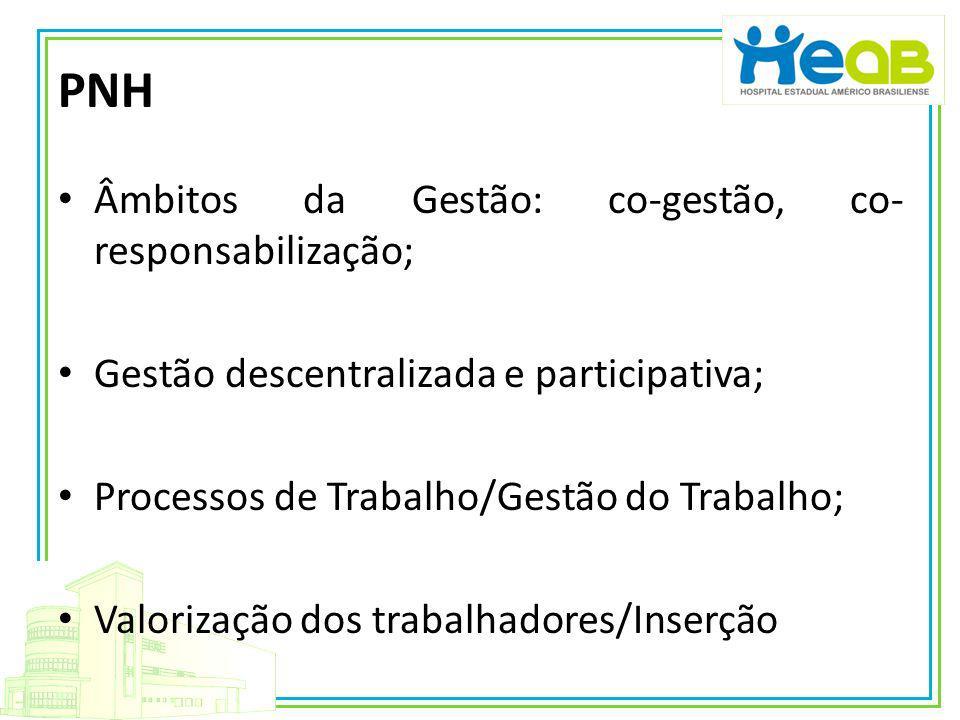 PNH Âmbitos da Gestão: co-gestão, co- responsabilização; Gestão descentralizada e participativa; Processos de Trabalho/Gestão do Trabalho; Valorização