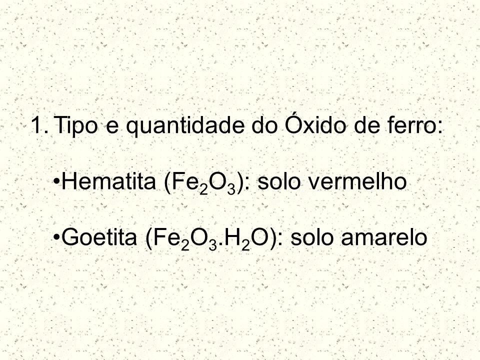 1.Tipo e quantidade do Óxido de ferro: Hematita (Fe 2 O 3 ): solo vermelho Goetita (Fe 2 O 3.H 2 O): solo amarelo