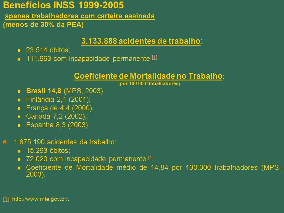 Benefícios INSS 1999-2005 apenas trabalhadores com carteira assinada (menos de 30% da PEA) 3.133.888 acidentes de trabalho: 23.514 óbitos; 111.963 com incapacidade permanente; [1].