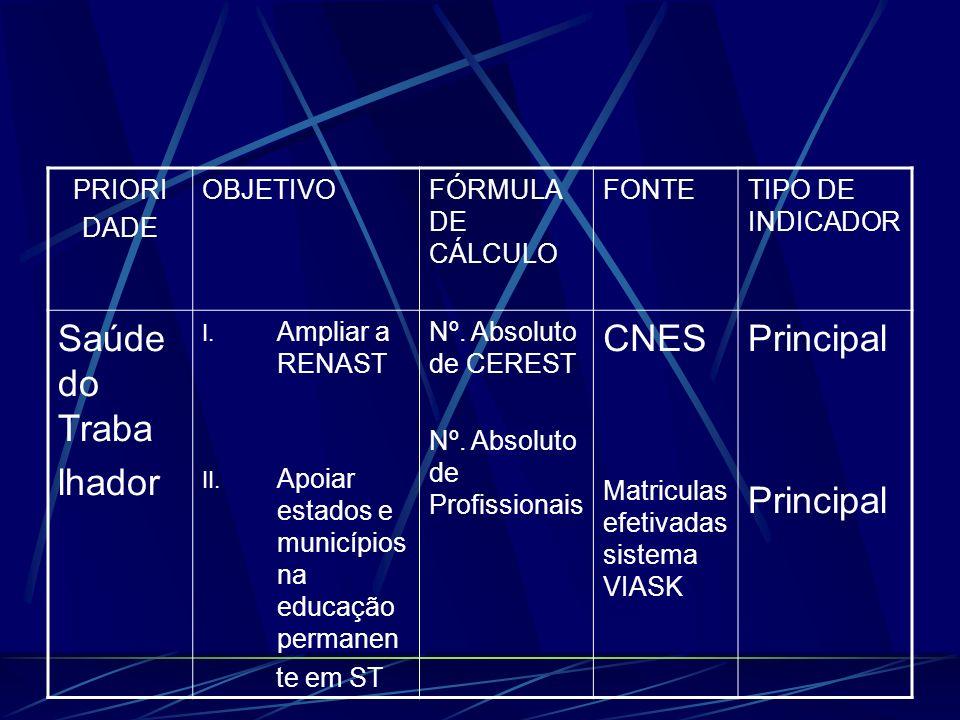 PRIORI DADE OBJETIVOFÓRMULA DE CÁLCULO FONTETIPO DE INDICADOR Saúde do Traba lhador I.
