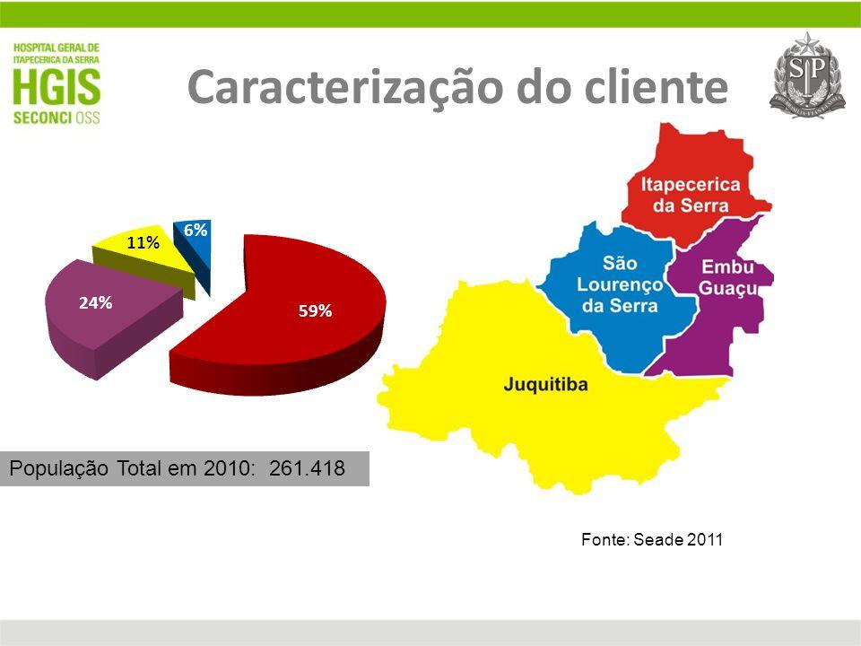 Fonte: Seade 2011 População Total em 2010: 261.418 Caracterização do cliente