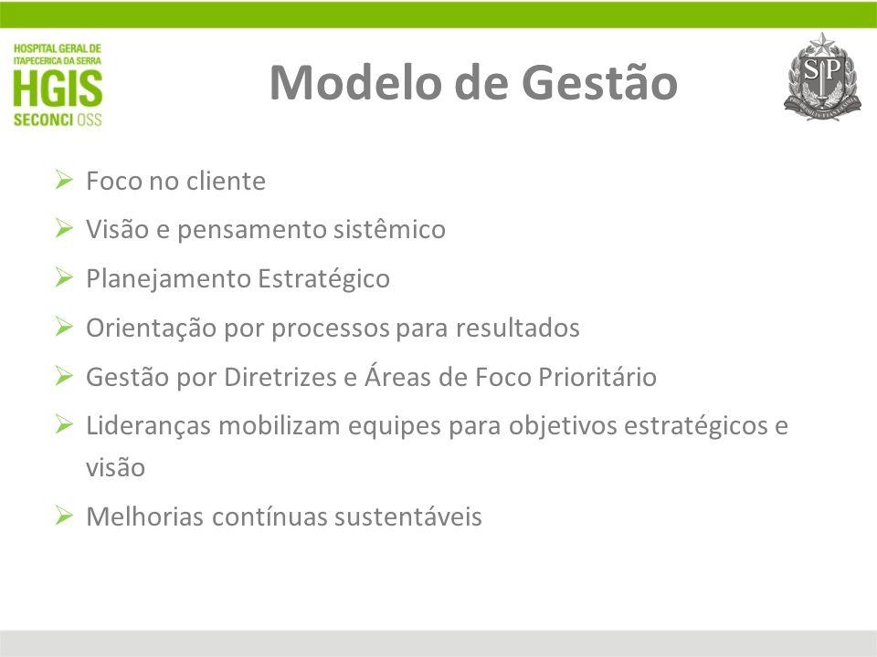 Modelo de Gestão Foco no cliente Visão e pensamento sistêmico Planejamento Estratégico Orientação por processos para resultados Gestão por Diretrizes