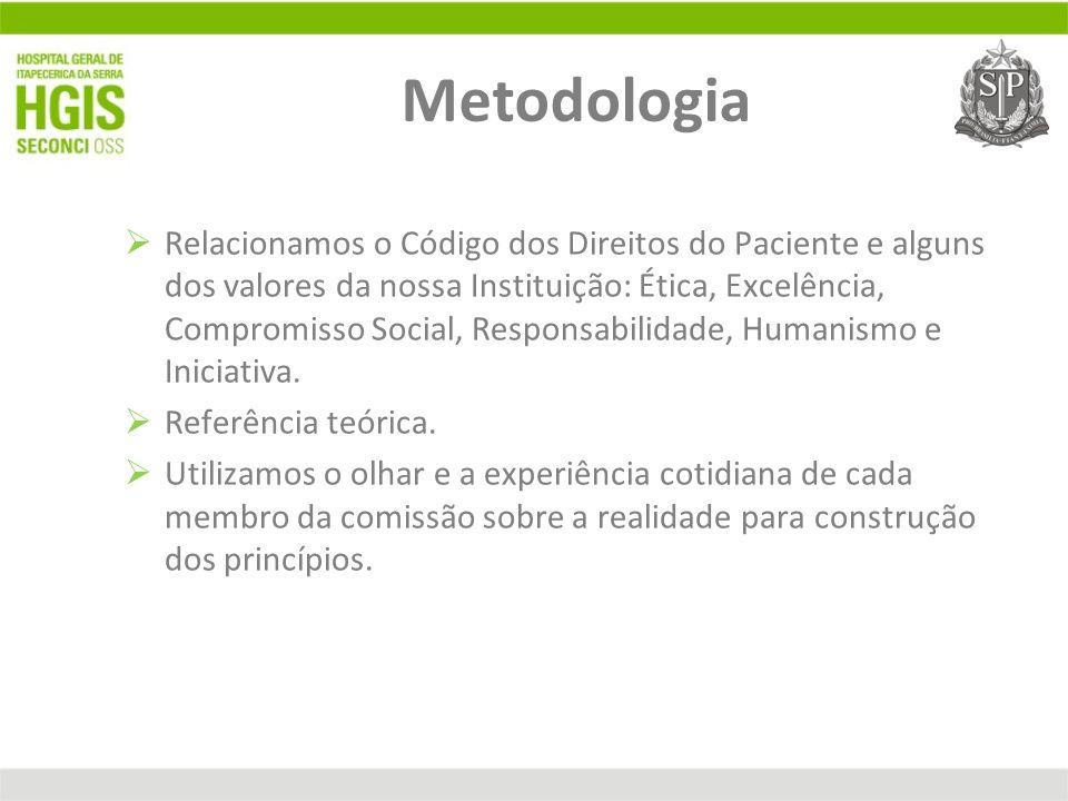 Metodologia Relacionamos o Código dos Direitos do Paciente e alguns dos valores da nossa Instituição: Ética, Excelência, Compromisso Social, Responsab