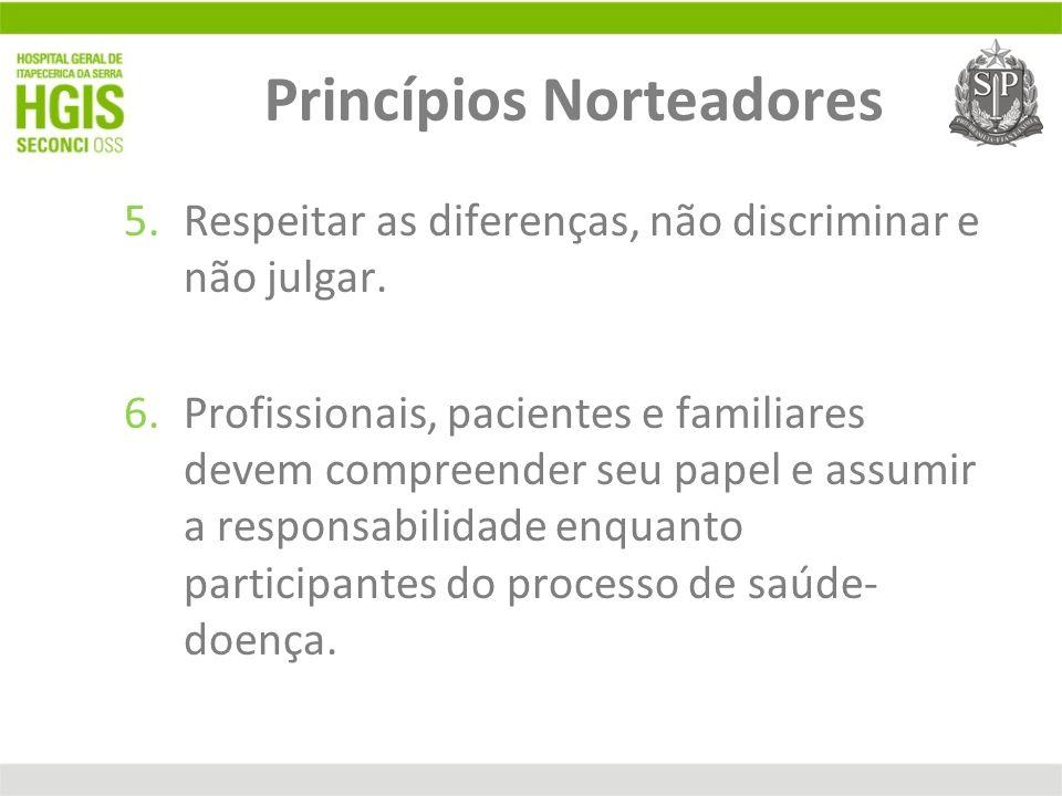 Princípios Norteadores 5.Respeitar as diferenças, não discriminar e não julgar. 6.Profissionais, pacientes e familiares devem compreender seu papel e